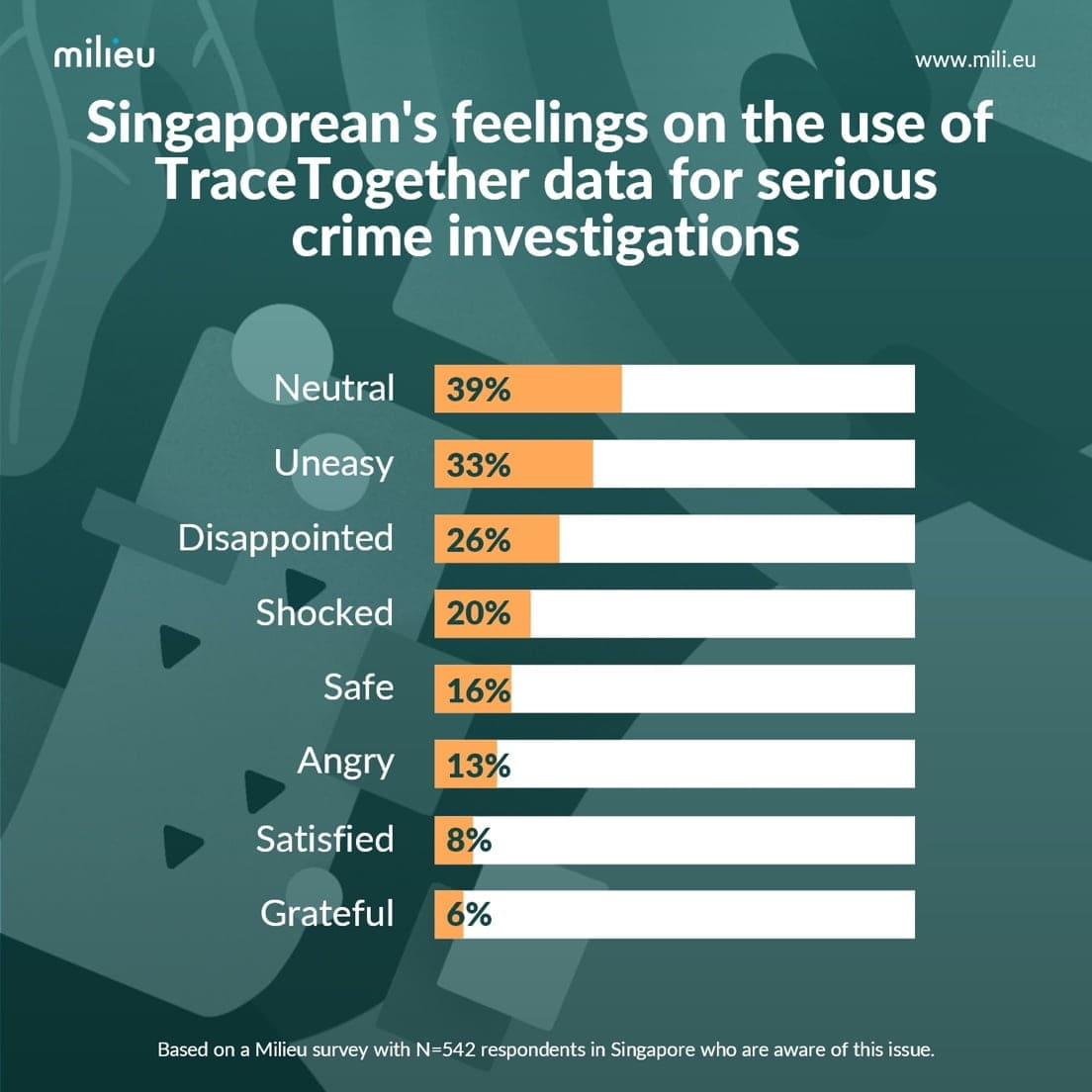 Singaporean's feelings on TraceTogether chart